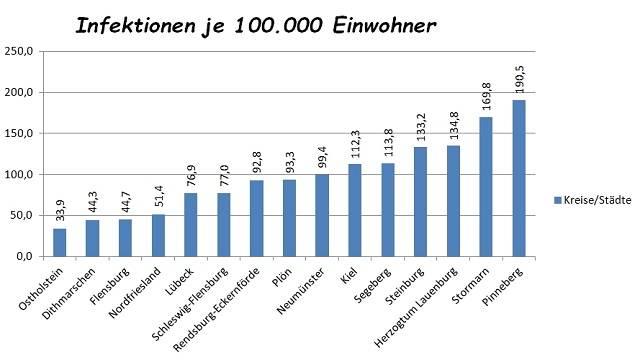 Corona Zahlen Schleswig Holstein